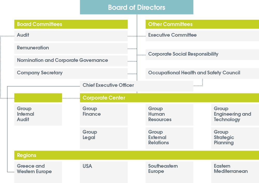 Infographic illustrating the organizational structure