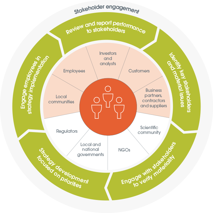 Infographic illustrating the stakeholder engagement process