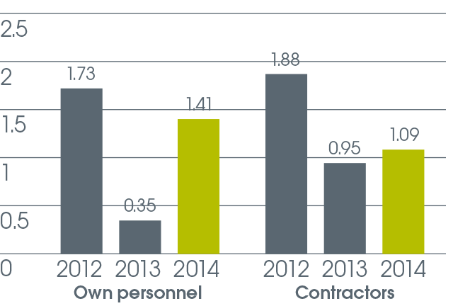 bar graph: Own personnel and contractors over period 2012 to 2014